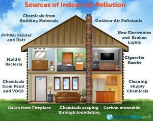 Sources-of-Indoor-Air-Quality-Pollution