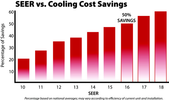 SEER Rating, How to save on summertime AC bills.